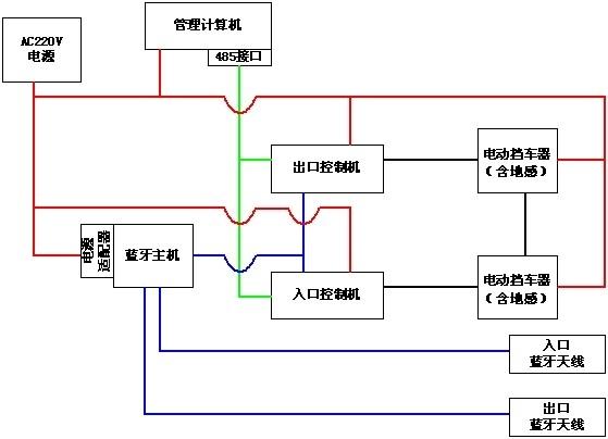 蓝牙停车场系统图